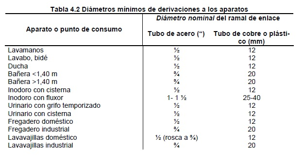 02 Tabla diametros minimas cte he 4